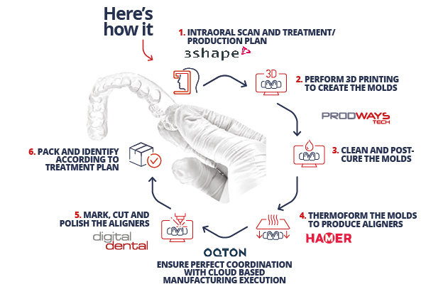 digital dental workflow