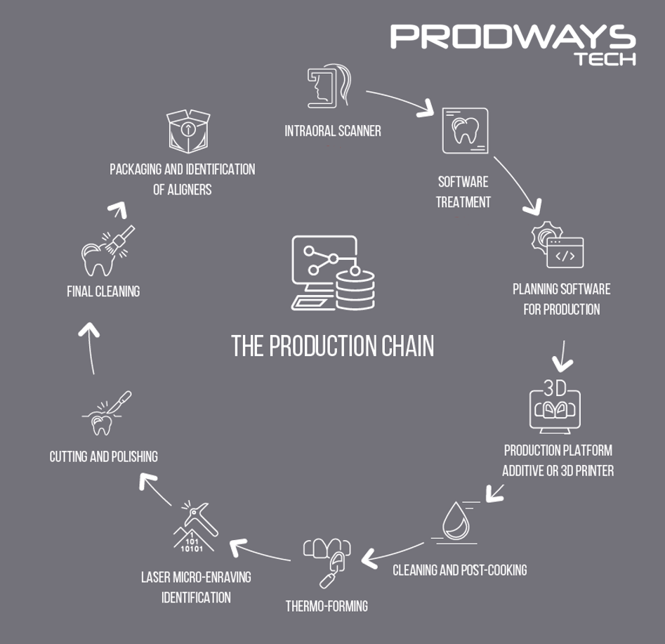 ProdwaysTech Clear Aligner Production Chain